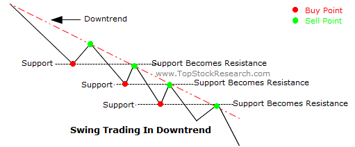 What is a swing trader in forex